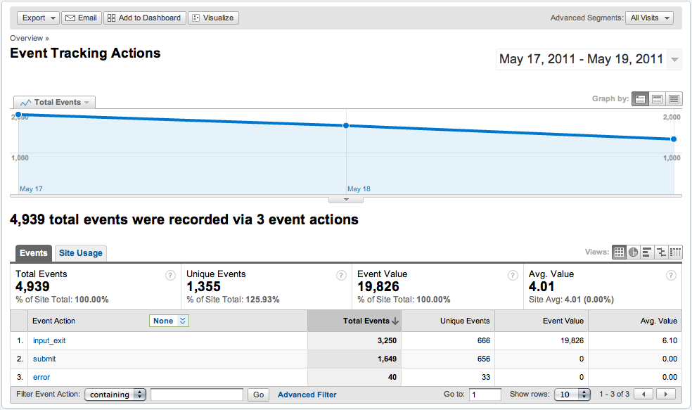 Google Analytics jQuery Event Tracking