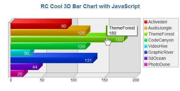 CodeCanyon 3D Bar Chart with JavaScript 2624337