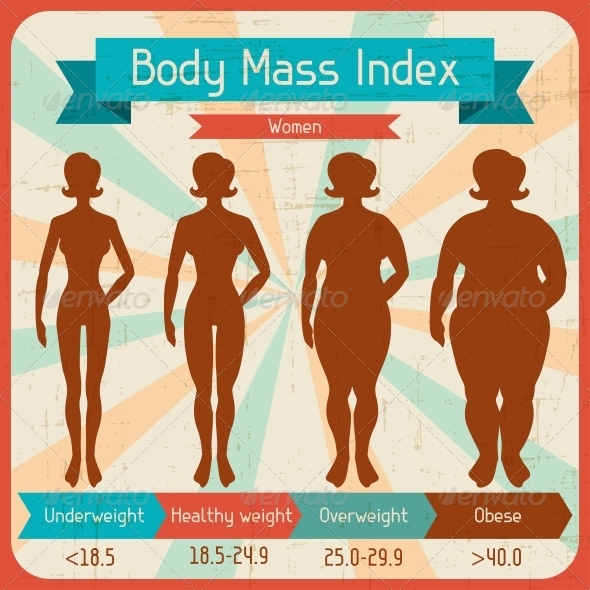 GraphicRiver Body Mass Index Retro Poster 4486346