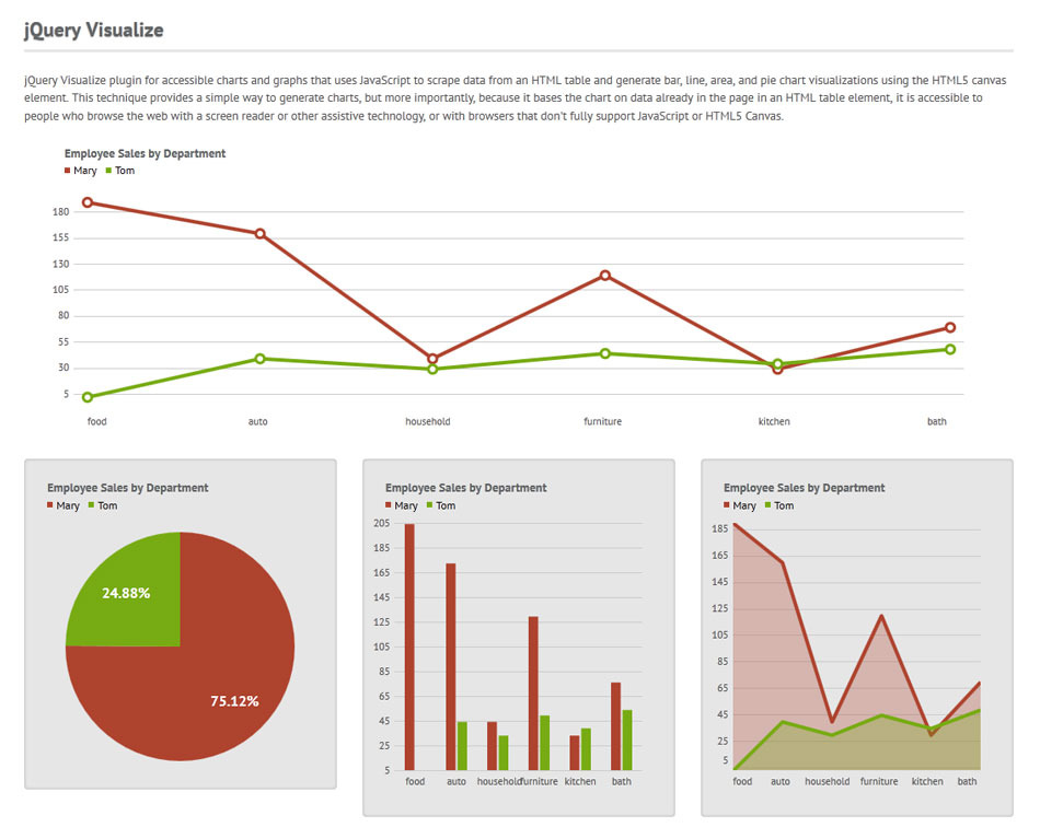 Chromatron HTML5 Admin Backend - Chromatron data visualization