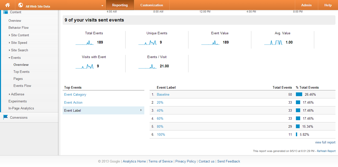 WP Scroll Analytics: See What They Really Read