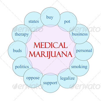 Medical Marijuana Circular Word Concept - PhotoDune Item for Sale