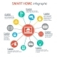 Smart Home Automation Technology Infographics - GraphicRiver Item for Sale