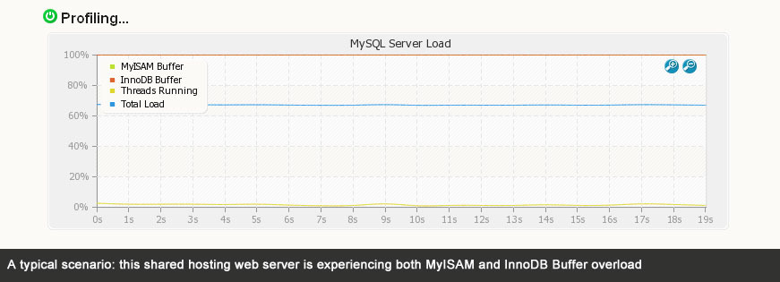 MySQL Server Load Monitor