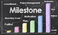 Milestone on Blackboard - PhotoDune Item for Sale