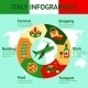 Italy Travel Infographics - GraphicRiver Item for Sale
