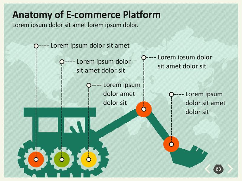 Anatomy of e commerce
