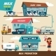 Milk Production Stages - GraphicRiver Item for Sale