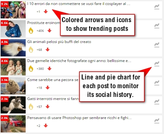 Top Social Stories Plugin and Widget - 1