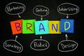 Brand Concept - PhotoDune Item for Sale