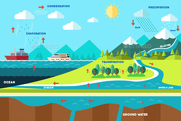 GraphicRiver Water Cycle Illustration 10002987