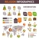 Religion Infographics Set - GraphicRiver Item for Sale