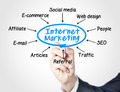 Internet marketing - PhotoDune Item for Sale