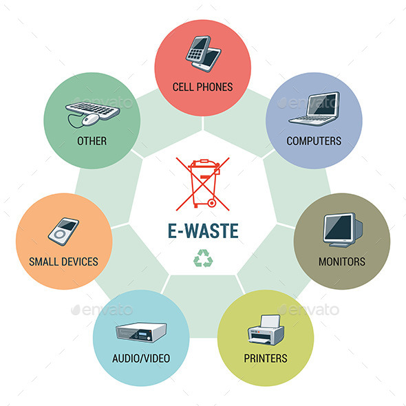 GraphicRiver E-Waste Types Circle Infographic Concept 11437742