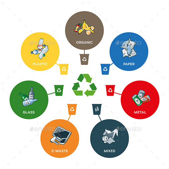 GraphicRiver Trash Categories with Recycling Bins 11454103