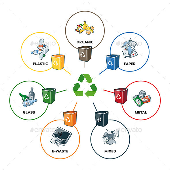 GraphicRiver Trash Categories with Recycling Bins 11454254