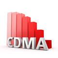Reduction of CDMA - PhotoDune Item for Sale