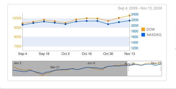 CodeCanyon Google Chart Scroller Zoomer 71423