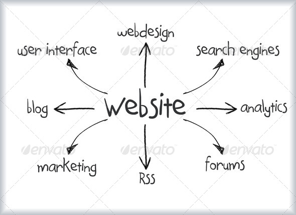 Stock Photo - PhotoDune Website Diagram 1514255