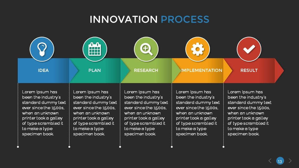 Innovation Process Presentation Template By Sananik