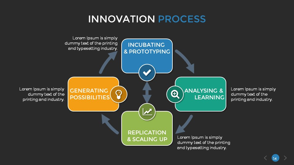 innovation process Lack of an innovation process better access to data available within the company steps to innovation  the pursuit of innovative ideas is a delicate dance it's no.