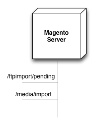 magento csv import template - bighippo all in one magento product importer by big