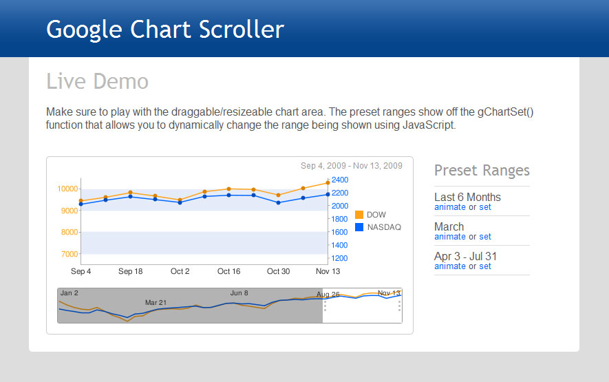 Google Chart Scroller/Zoomer - You can click to drag the viewable area below and then the graph above will change to show that portion of the graph.  You can both resize the viewable area and you can drag the viewable area without resizing.