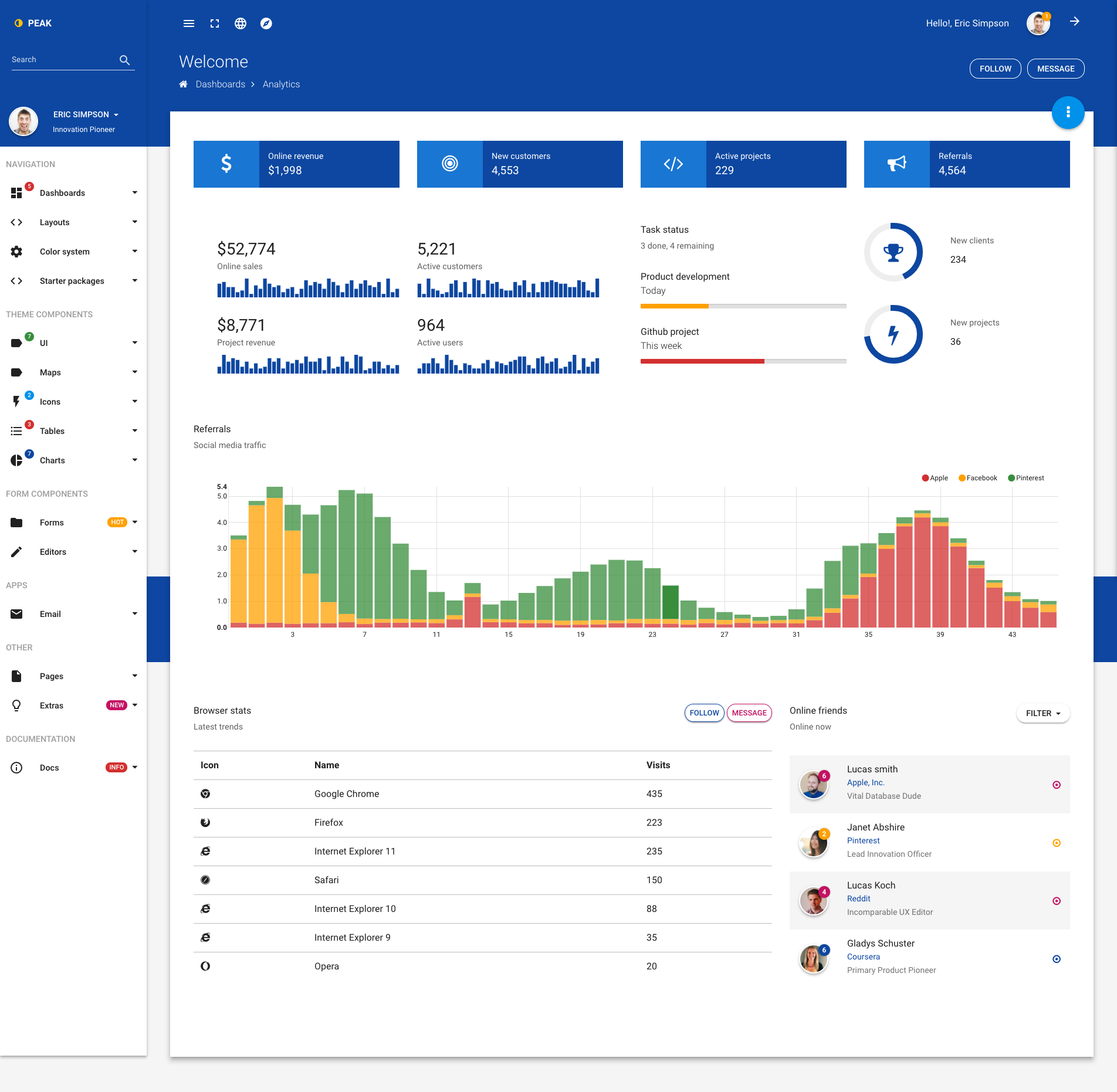 Peak - Material design Bootstrap 4 admin template by