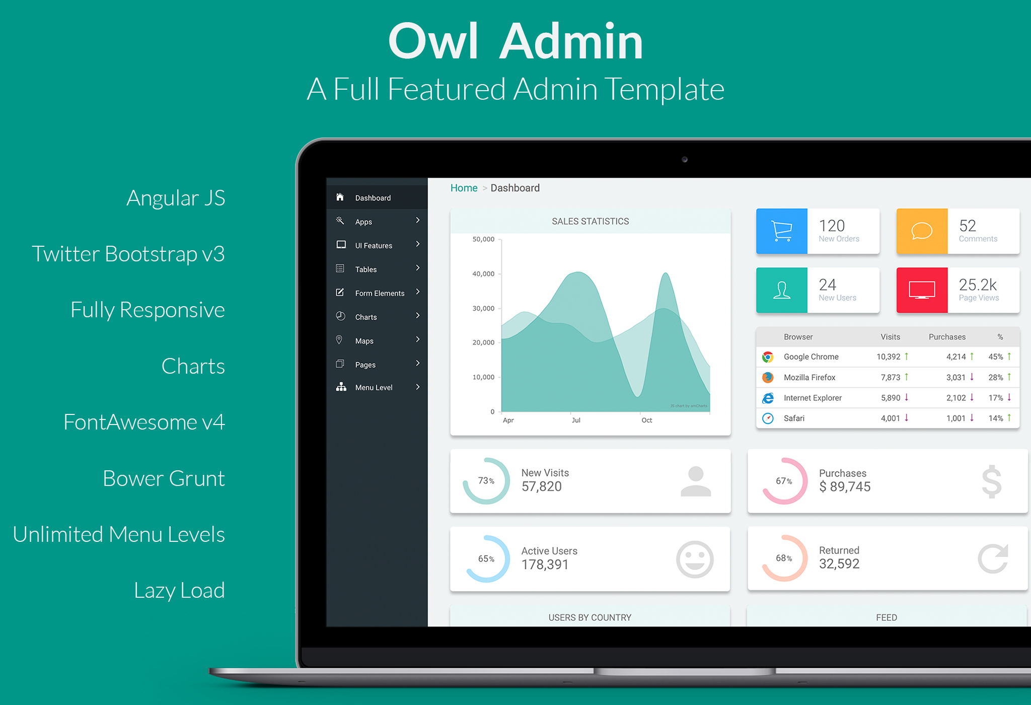 owl admin responsive angular admin dashboard template by souf123. Black Bedroom Furniture Sets. Home Design Ideas
