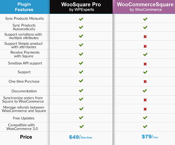 WooSquare Pro - WooCommerce Square Integration. 2