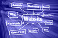 Website structure in virtual space