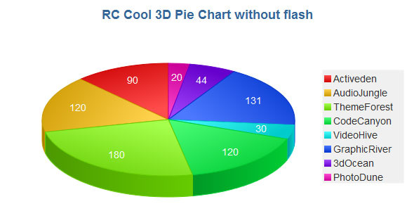 CodeCanyon 3D Pie Chart with JavaScript 2450676