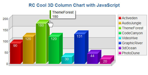 3D Column Chart with JavaScript - CodeCanyon Item for Sale
