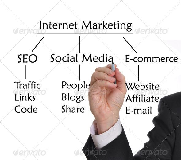 PhotoDune Internet Marketing 2550799