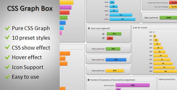 CodeCanyon CSS Graph Box 3346231