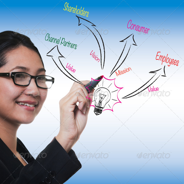 woman drawing to business process strategy, marketing 3.0 model - Stock Photo - Images