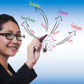 woman drawing to business process strategy, marketing 3.0 model - PhotoDune Item for Sale