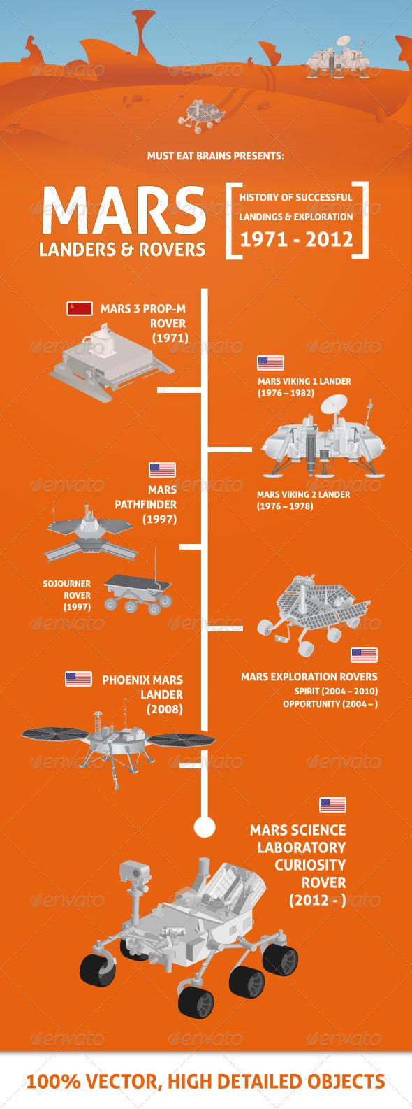Mars Landers & Rovers 1971-2012