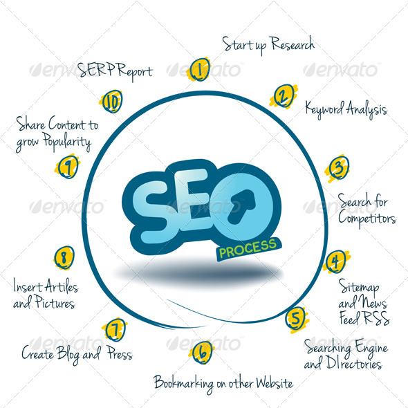 GraphicRiver Graph Showing the 10 Steps of SEO 3944618