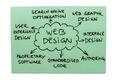 Web Design Diagram - PhotoDune Item for Sale