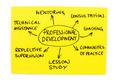 Professional Development - PhotoDune Item for Sale