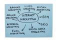 Internet Marketing Diagram - PhotoDune Item for Sale