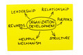 Organization Development Diagram - PhotoDune Item for Sale