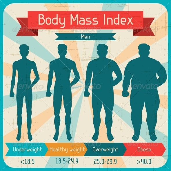 GraphicRiver Body Mass Index Retro Poster 4486343