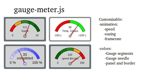 CodeCanyon Gauge Meter 4907507