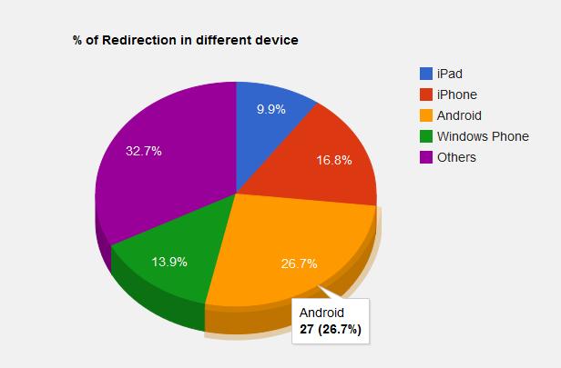 RedirectPlus - WordPress Mobile Redirect Plugin - 6