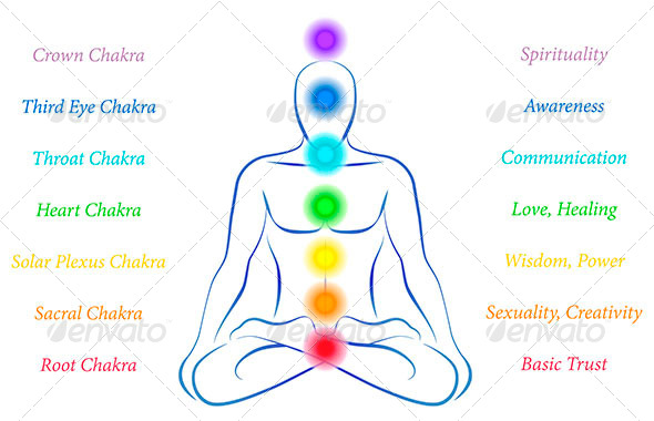 GraphicRiver Chakras Description 6719782
