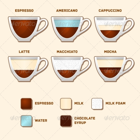 GraphicRiver Cups with Popular Coffee Types and Recipes 7440969