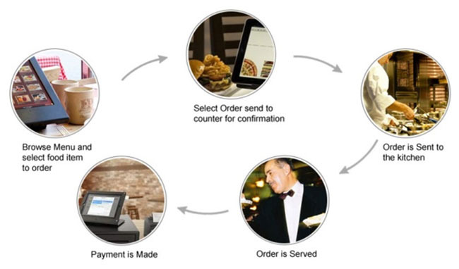 Restaurant Order Mobile App  - Android & iOS - 4