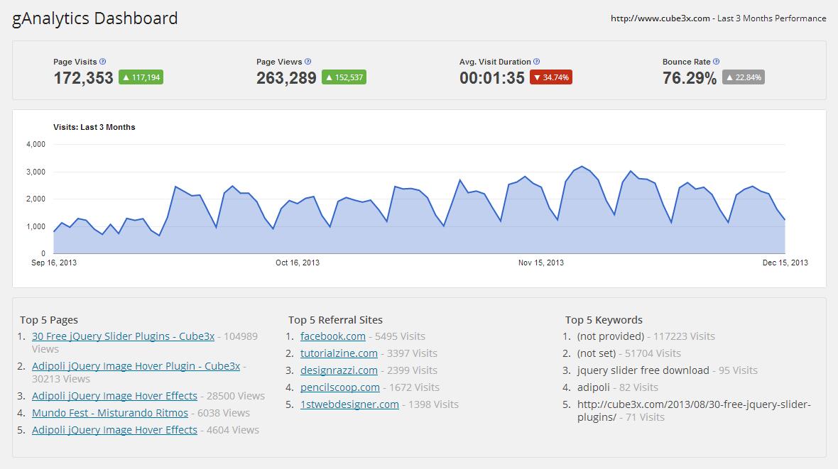 gAnalytics - Google Analytics WordPress Plugin
